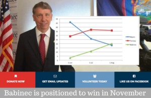 Poll Results: Babinec is positioned to win in November
